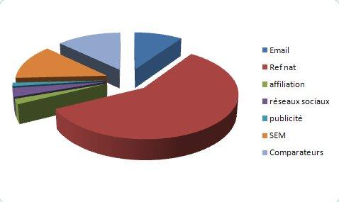 repartition des sources de trafic - Ou trouver du trafic pour son site E-commerce ?