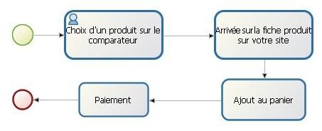 process comparateur