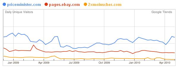 Google Trends for Websites priceminister.comebay.com2xmoinscher.com 1275667304417 - Ebay offre les frais d'insertions