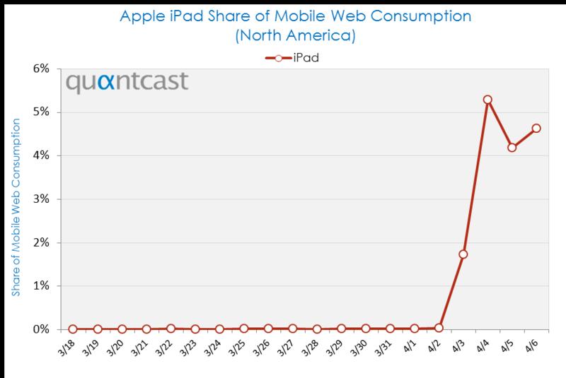 part de marché de lipad - Votre site E-commerce est il Ipad Compatible ?