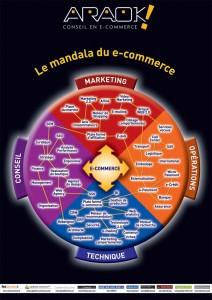 araokmandala1 212x300 - Les métiers internalisables versus externalisables du e-commerce