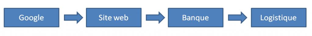 chaine e commerce ctuelle 1024x121 - Facebook et Amazon : le début d'un nouveau web ?