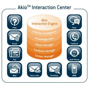 art schema akio 300x285 - Mettre en place une solution de réponses e-mail semi-automatisées - 1 jour / 1 idée