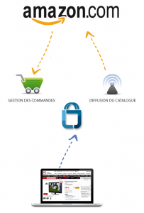 Amazon 203x300 - Interview de Mickaël Froger de Lengow, l'outil Marketing qui vous aide à gérer vos catalogues