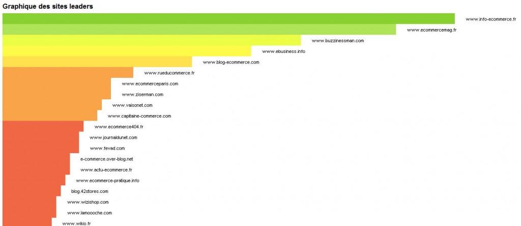 graphique yooda 1024x444 - Test du logiciel Yooda SeeUrank
