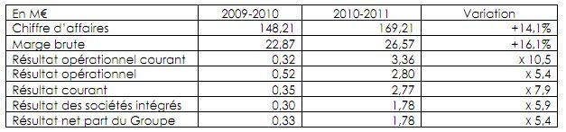 chiffres affaire ldlc - LDLC annonce des bénéfices et un dividende en hausse