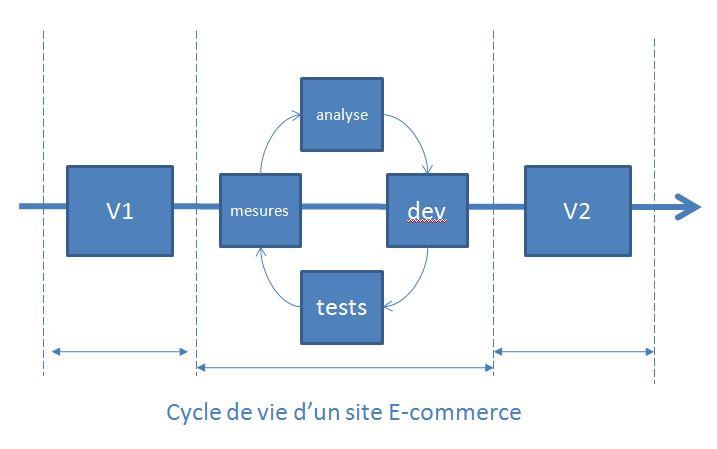 cycle-de-vie-d-un-site-ecommerce