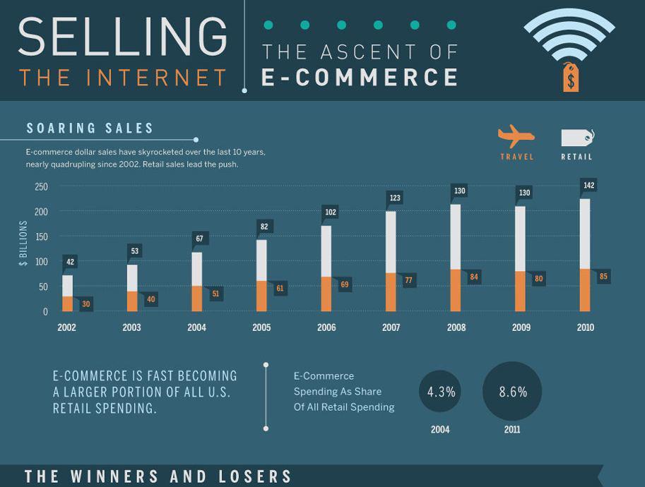 infographie ecommerce - L'ascension du e-commerce aux US (Infographie)