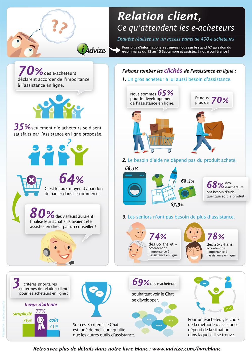 Les attentes des e acheteurs en une image - Les attentes des consommateurs sur la relation client avec les sites marchands