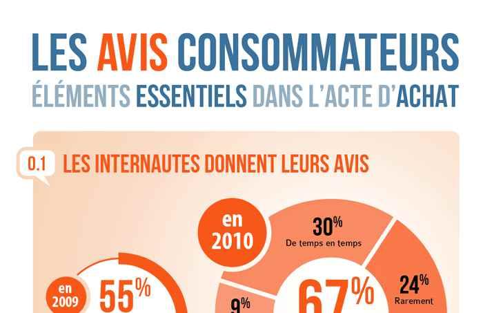 avis clients small - Poids des avis consommateurs dans l'acte d'achat [Infographie]