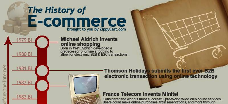 histoire-du-ecommerce-en-image-short