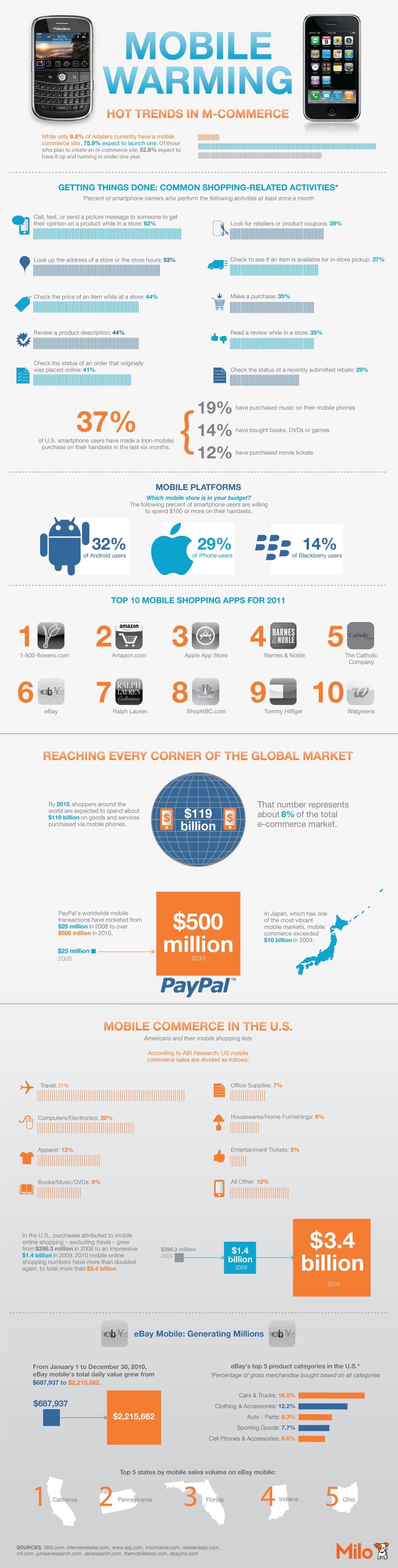 infographie commerce mobile - La montée en puissance du M-commerce [Infographie]