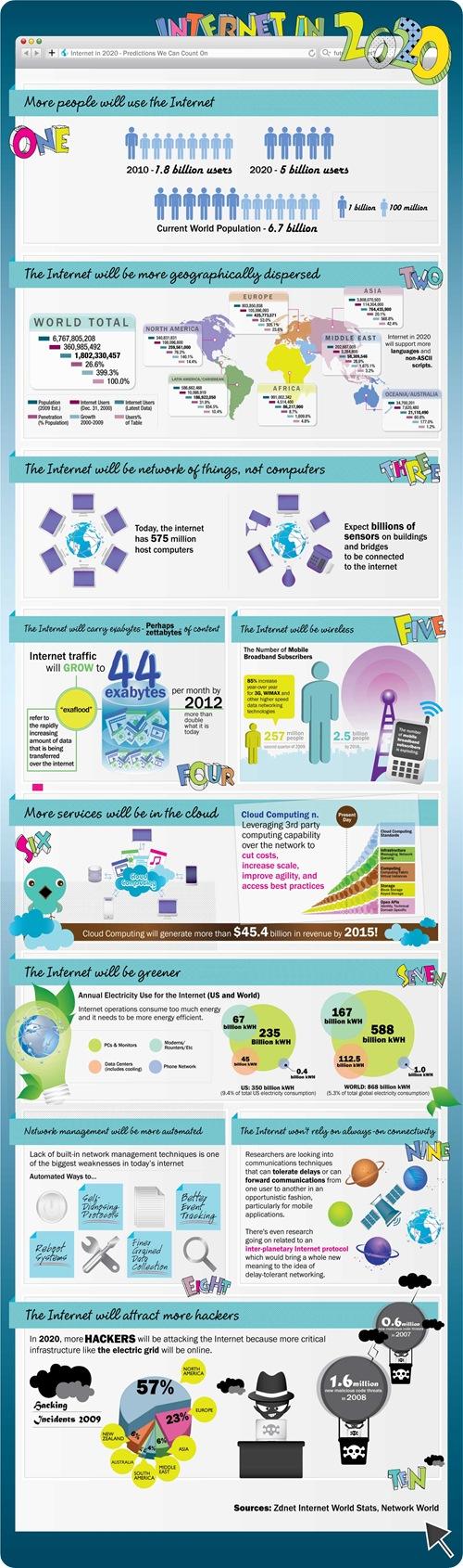 internet en 2020 infographie - Internet en 2020 [Infographie]