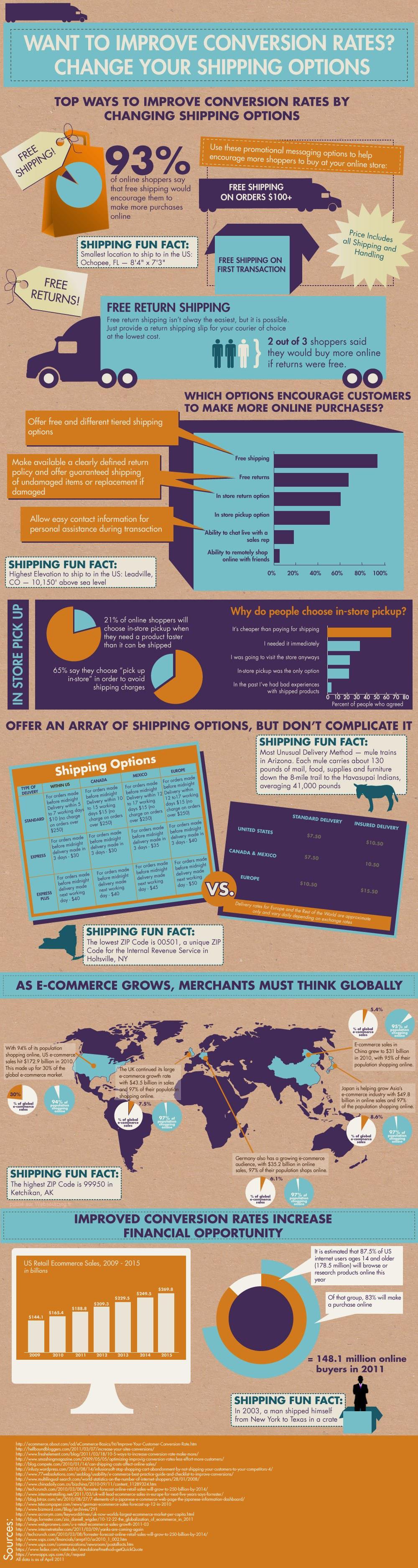 shipping ecommerce conversion - Améliorer votre taux de conversion grâce aux options de livraison