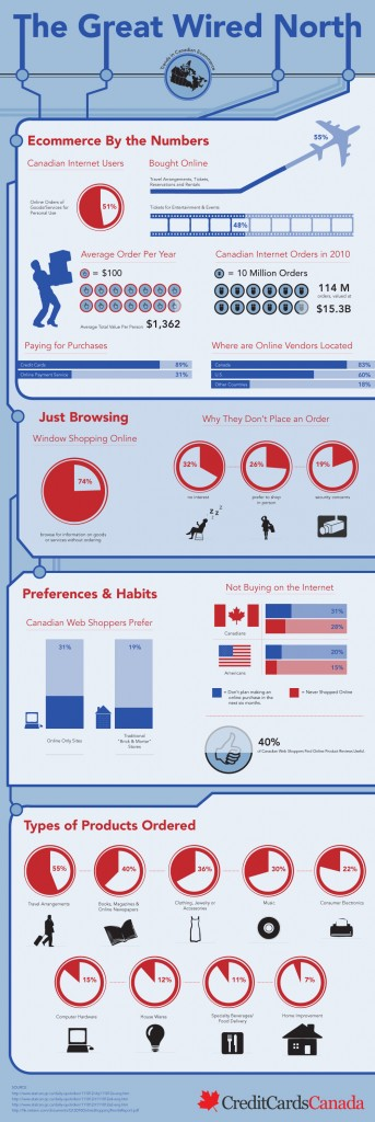 Ecommerce Canada chiffres Infographie 343x1024 - L'Ecommerce au Canada
