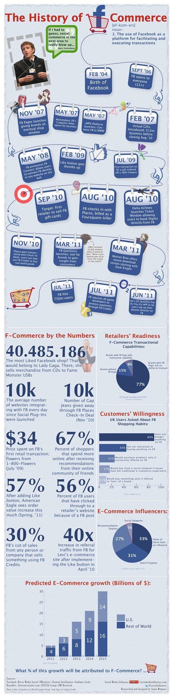 Facebook-Commerce