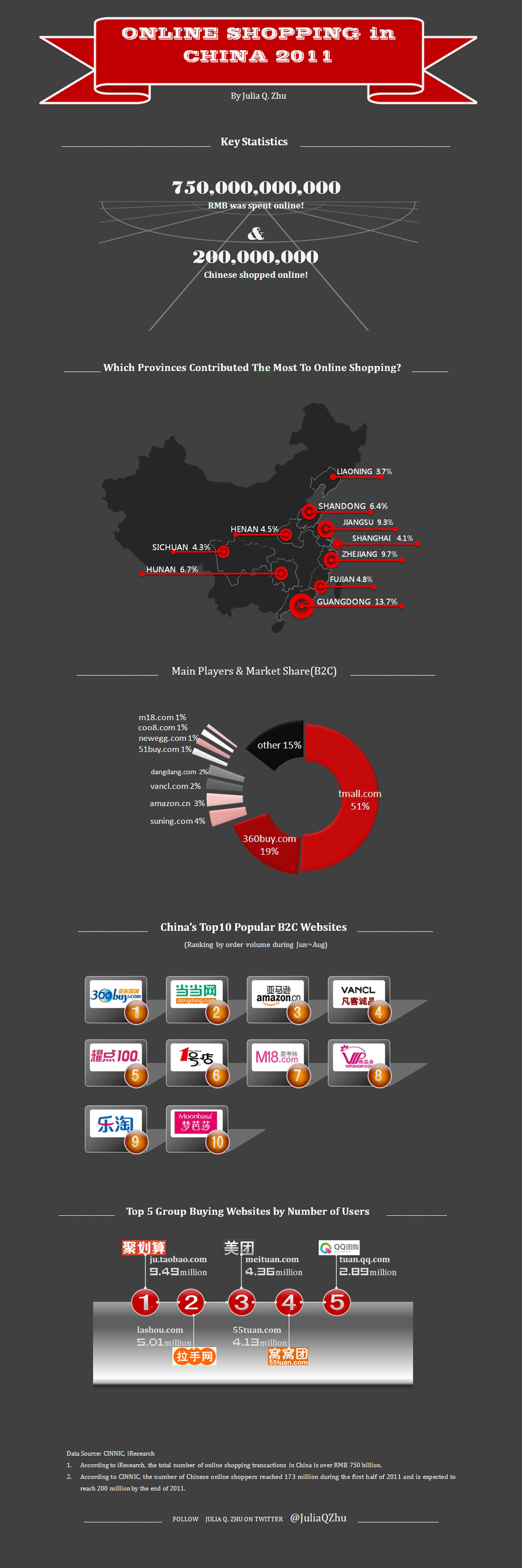 ecommerce en chine infographie - Le E-commerce en Chine