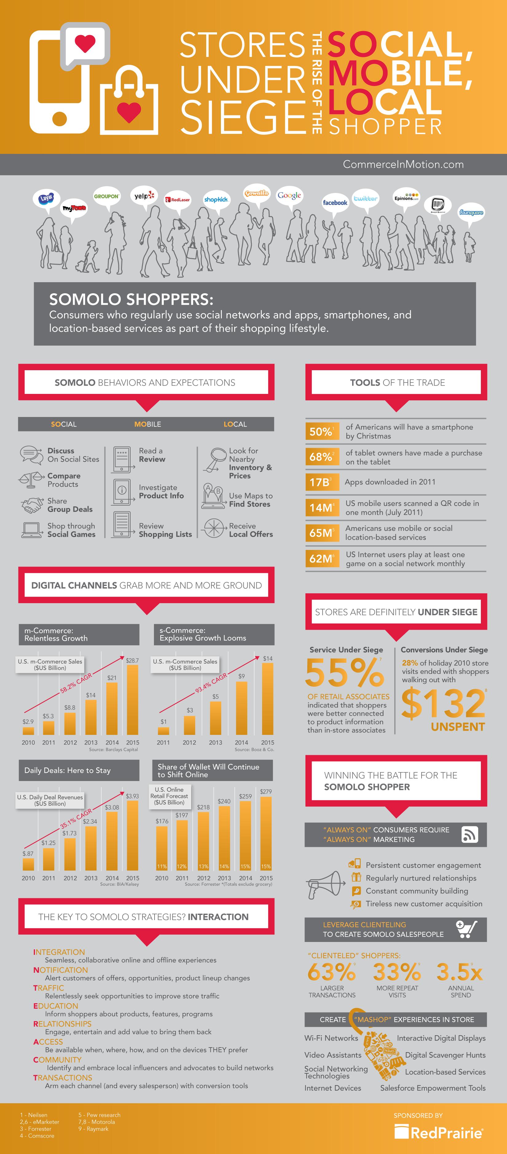 le solomo ecommerce - SoLoMo, l'infographie qui dévoile cette nouvelle tendance