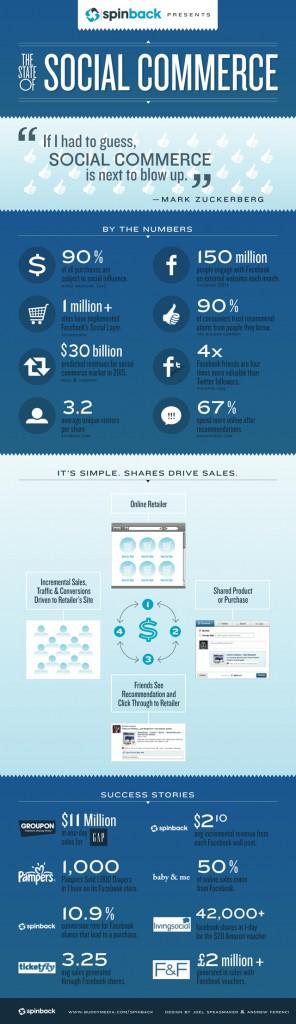 spinback inforgraphic 296x1024 - Ou en est le Social Commerce ?