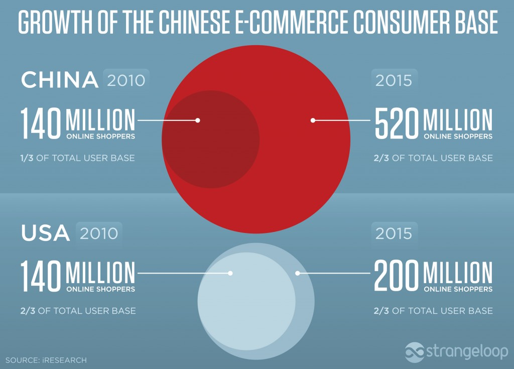 infographie ecommerce chine 1024x735 - Le E-commerce en Chine