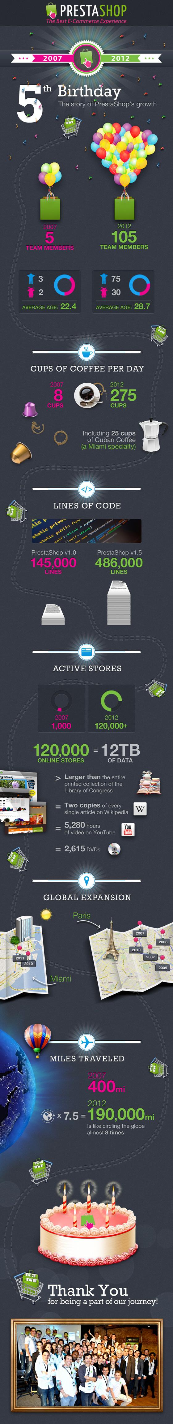 prestashop 5 ans infographie - L'actualité de Prestashop