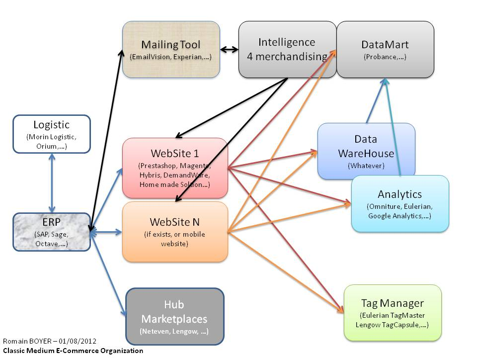 organisationDesFlux MediumEcommerce - Organisation des flux pour un e-commerce moyen