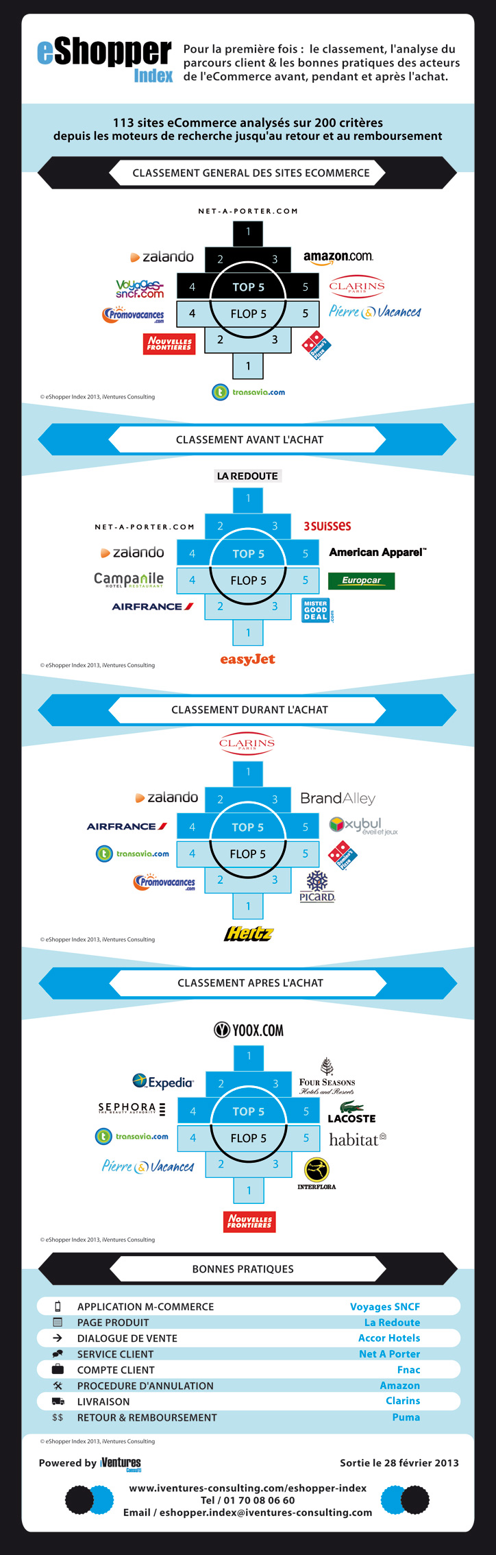 eShopper Index 2013 Infographic - Classement eshopper et performance des sites ecommerce