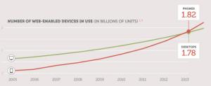 evolution mobile vs ordinateurs 300x123 - Quelques chiffres sur le mobile et le e-commerce