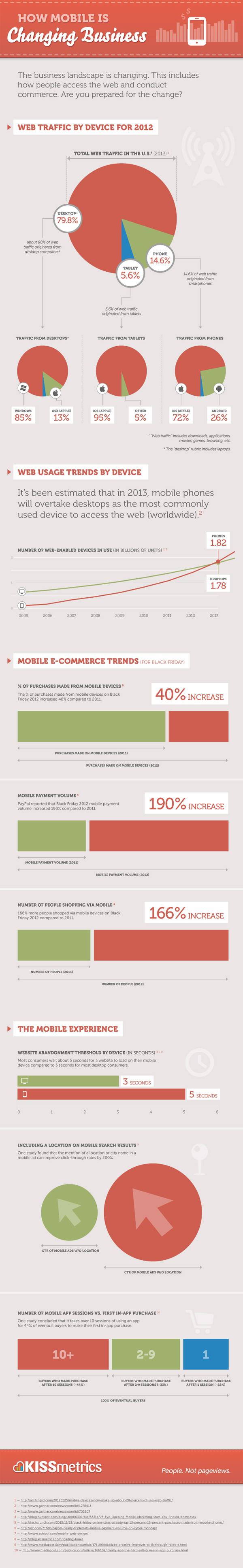 mobile changing business infographic - Quelques chiffres sur le mobile et le e-commerce