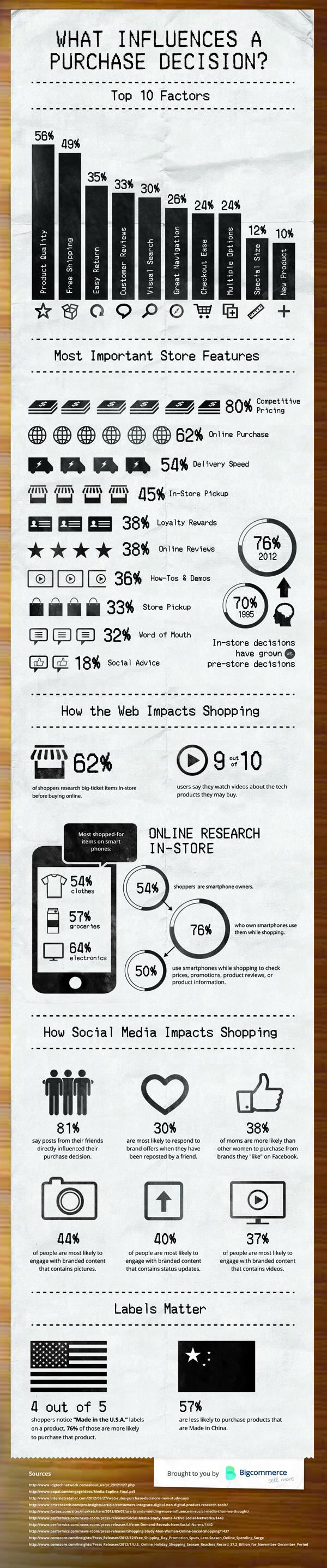 influence un achat en ligne