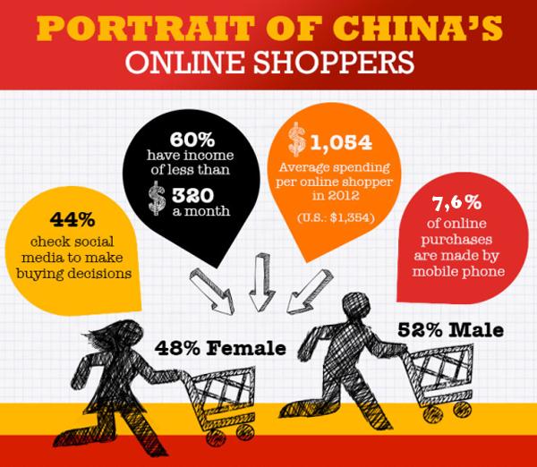 portait consommateur chinois