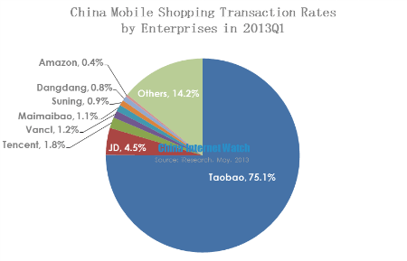 image023 - L'e-Commerce en Chine – Un monde à part