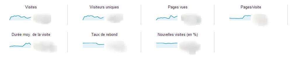 Présentation de l audience Google Analytics - Et si on supprimait la pagination sur les sites e-commerce ?