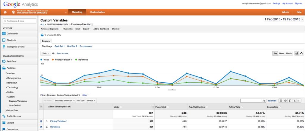 Capture Google Analytics 1024x439 - Kameleoon - un outil d'A/B testing à tester absolument