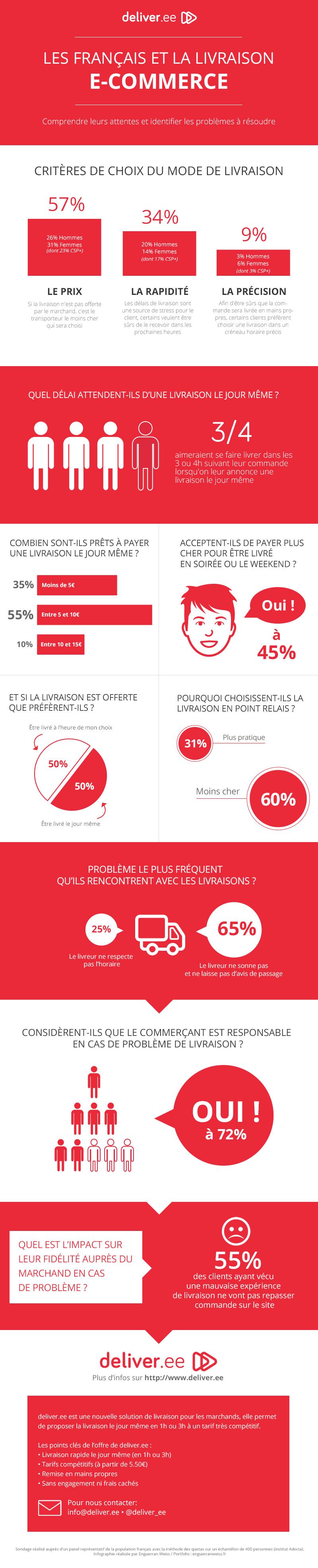 """deliver ee sondage Livraison Ecommerce 20141 - Les français sont prêts à payer plus chers pour avoir une livraison """"sur mesure"""""""