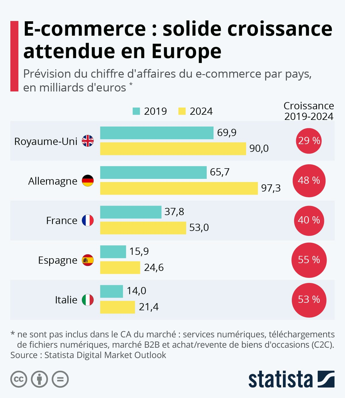 croissance e-commerce france et Europe